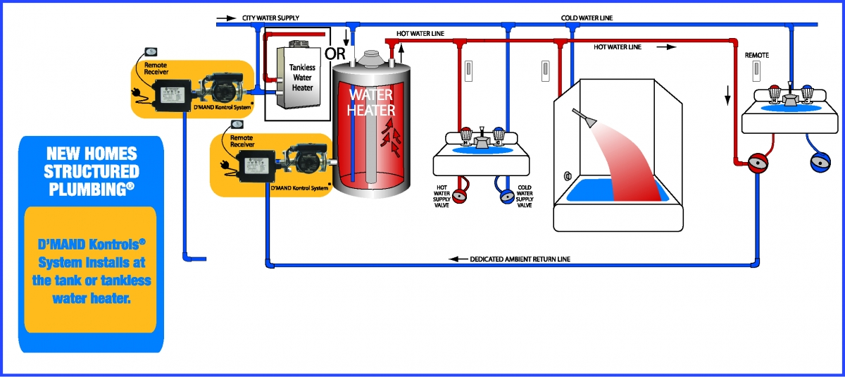 House Water Plumbing Diagram furthermore House Plumbing System Diagram likewise Boiler Heating System Piping also BRAC Greywater Recycling Systems Aqueduct Water likewise Septic System With Grease Trap Diagram. on commercial plumbing system diagram