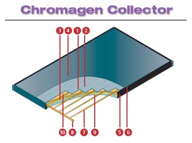 Chromagen Collector