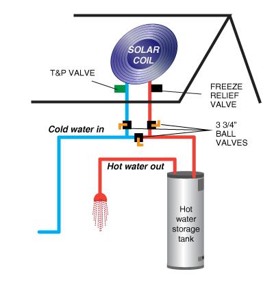 Solar Coil solar water heater