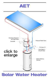 Solar Water Heater Drainback